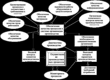 элементов производственных