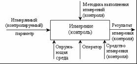 Методика анализа измерительных и контрольных процессов на ЗАО Кедр  Рисунок 1 Измерительный контрольный процесс