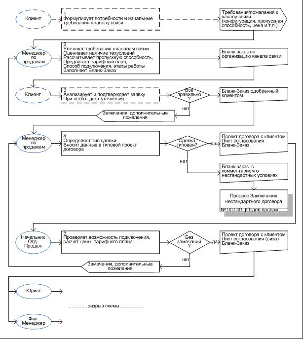 оптимизации бизнес процессов
