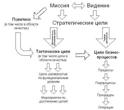 Структура системы управления.