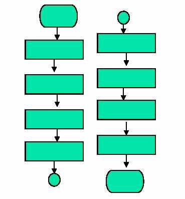 Этот принцип при составлении управляющей документации СМК может быть выражен следующей графической схемой.