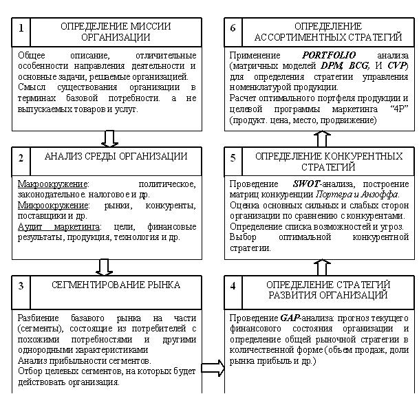 Модель процесса создания системы менеджмента качества.