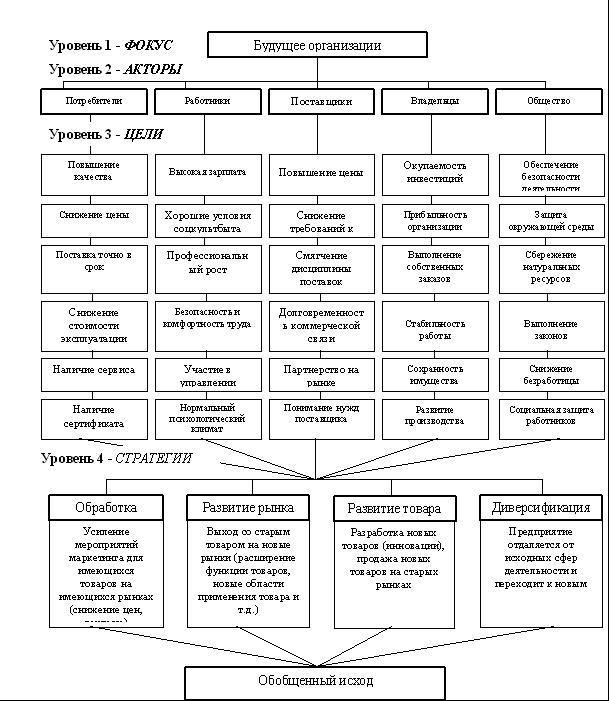 После построения иерархии ее