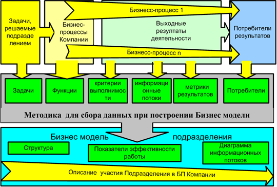 Структура и функции Службы качества.