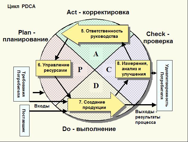 схемы процессного подхода