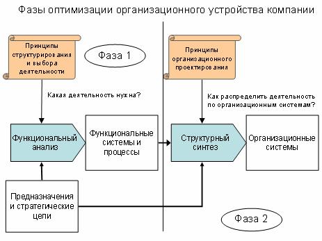 Предложенная схема существенно
