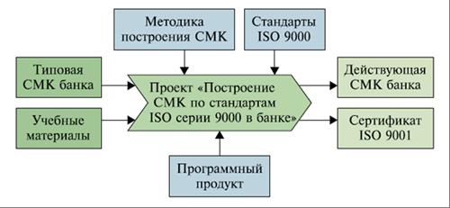"""Схема 1. Механизм использования  """"джентльменского набора """" для построения СМК в банке."""