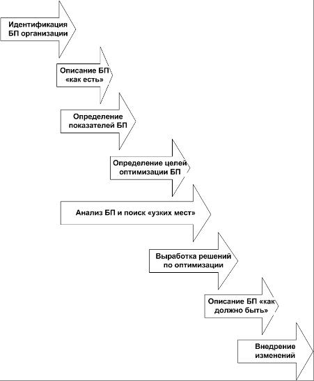 бизнес-процессов