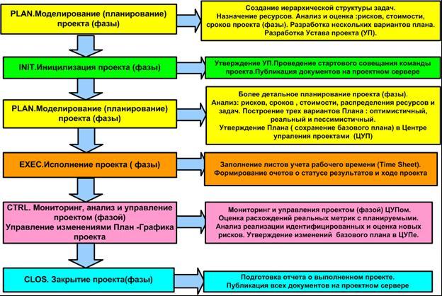 В учебнике представлены основные концепции, модели и технологии управления проектами