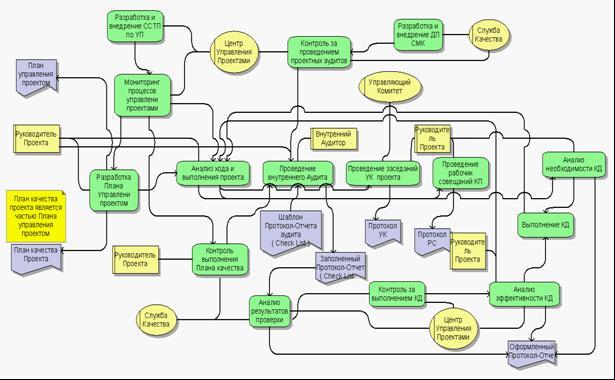 Концепции проектов