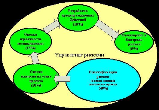 Рис. 8 Процедуры управления