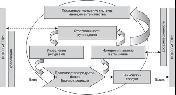 Рис. 1. Модель СМК