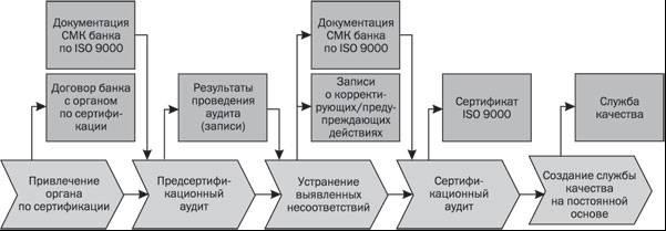 Несоответствий проводится повторный внутренний аудит. документация