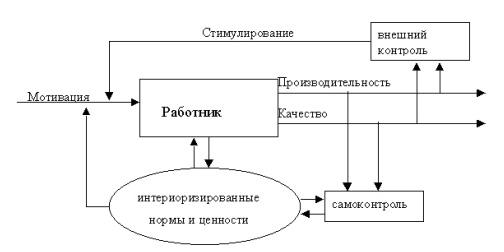 Схема процесса принятия решений фото 826
