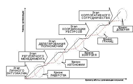Схема пяти этапов развития коммерческой организации приводится на рисунке 1. Сплошной линией обозначено развитие...