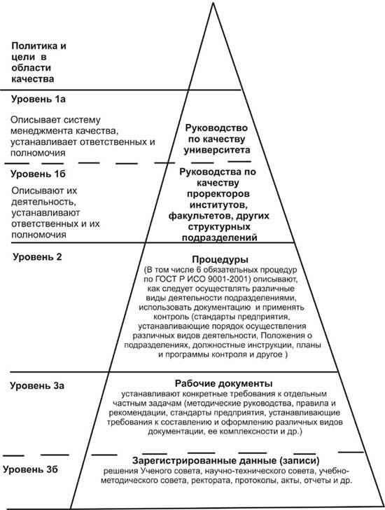 Схема 2.Модель структуры
